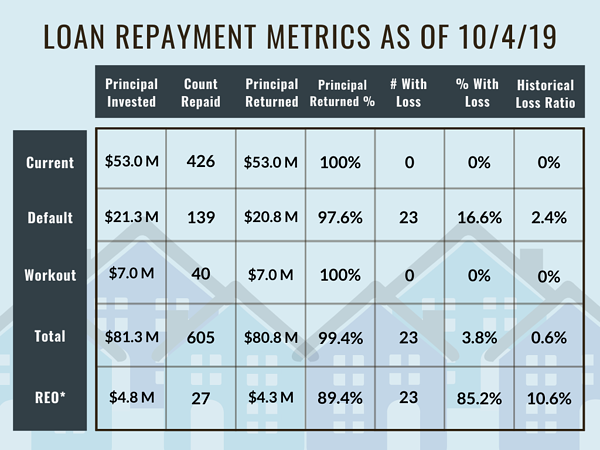 Loan Repayment Metrics as of 10/4/19