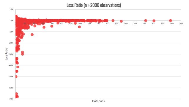 Loss Ratio on GROUNDFLOOR Loans