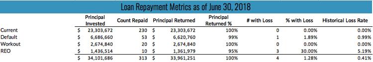 Loan Repayment Metrics as of June 30, 2018