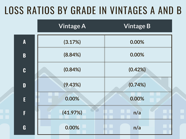 Loss Ratios By Grade in Vintages A and B