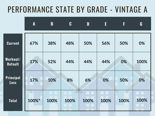Performance State by Grade - Vintage A
