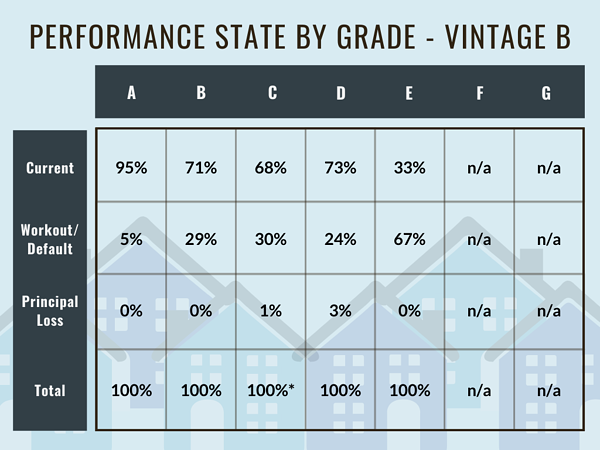 Performance State by Grade - Vintage B