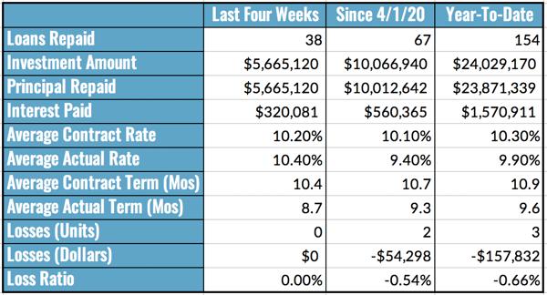Aggregated Loan Repayment Data, 6.7-13