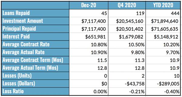 Aggregated Performance Metrics, Dec 2020