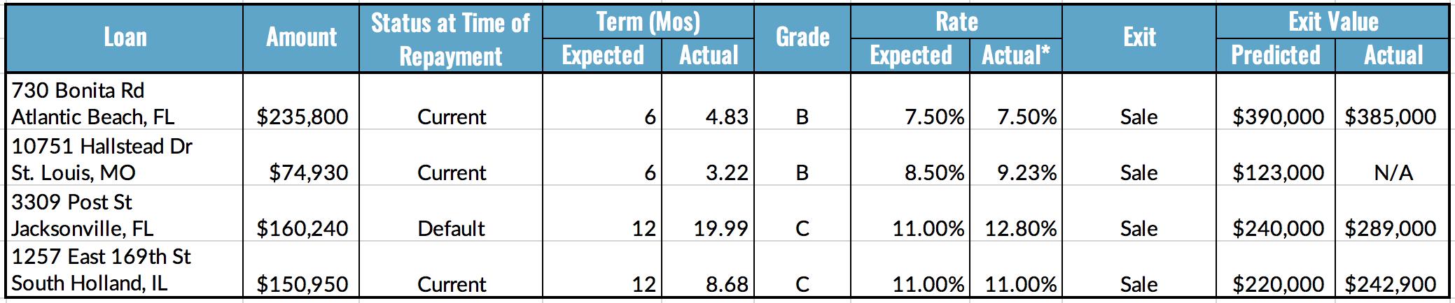 Loan Repayment Table, 6.21-27