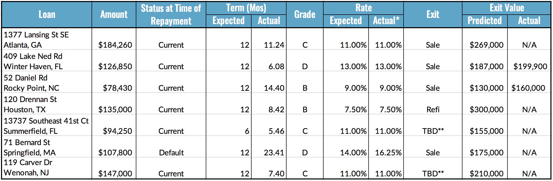 Loan Repayment Table, 6.7-13