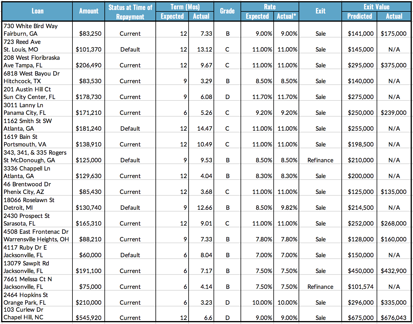 Loan Repayments Table, 6.28-7.4