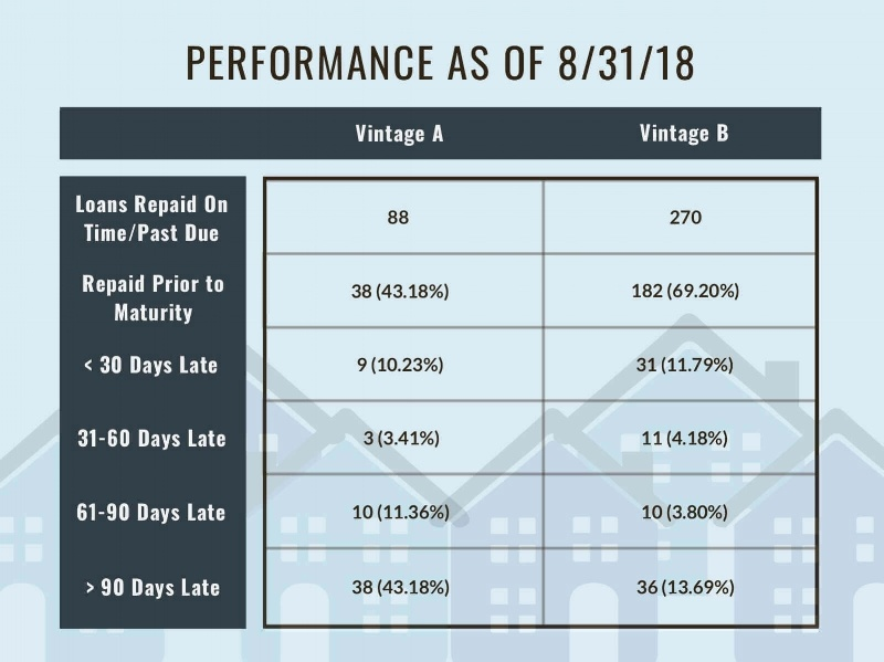 Loan+Performance+as+of+8-31-18