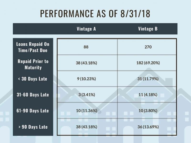 Loan Vintage Performance as of 8/31/2018