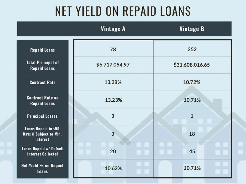 Net+Yield+on+Repaid+Loans