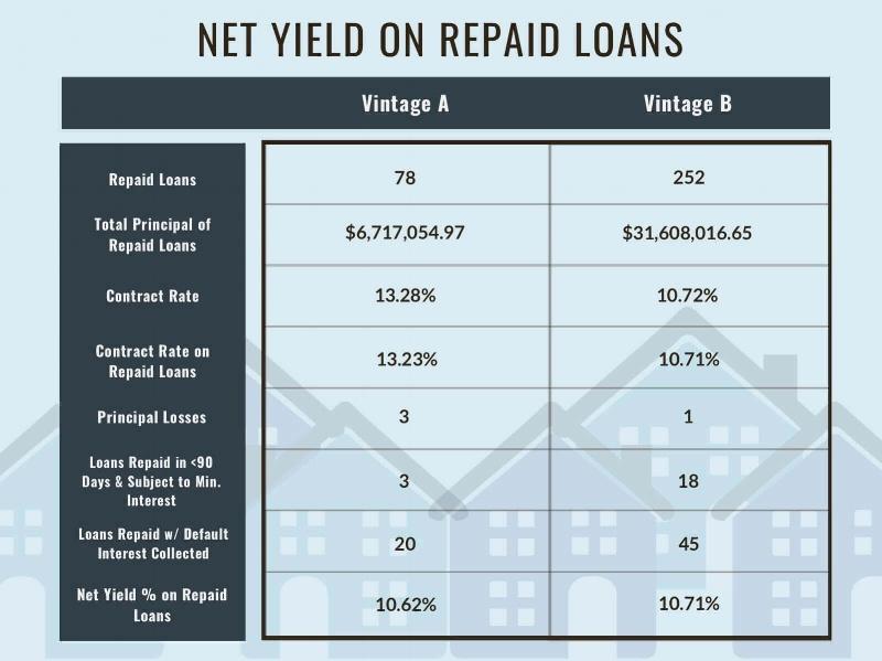 Net Yield on Repaid Loans, as of 8/31/2018