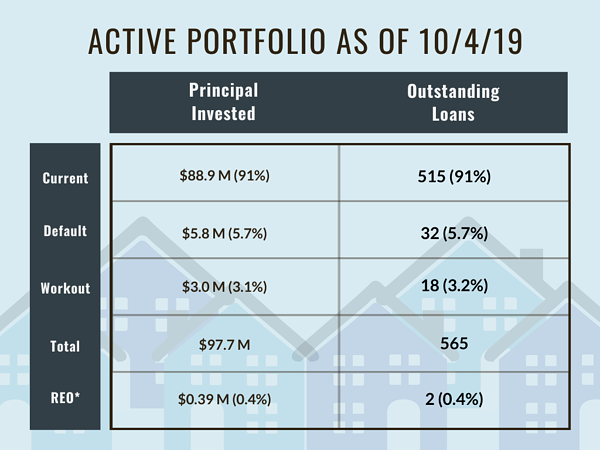 Active Portfolio as of 10/4