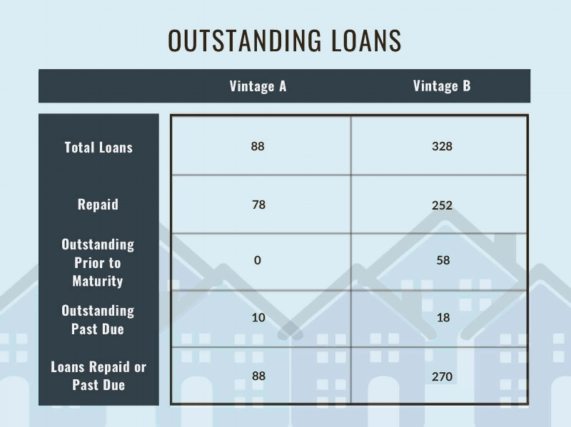 The state of outstanding loans in each vintage as of 8/31/2019