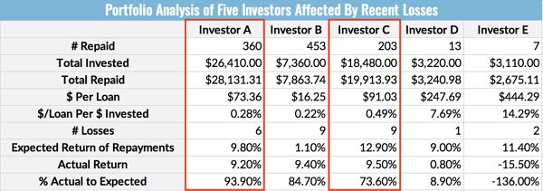 Portfolio Analysis of Five Investors Affected By Recent Losses - Investor A vs. Investor C