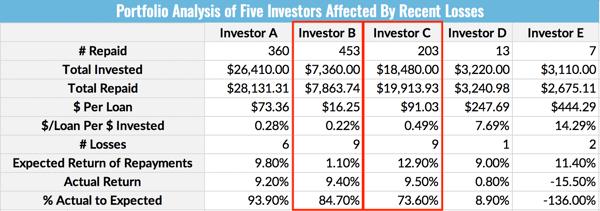 Portfolio Analysis of Five Investors Affected By Recent Losses - Investor B vs. Investor C