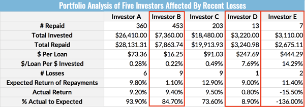 Portfolio Analysis of Five Investors Affected By Recent Losses - Investor B vs. Investors D and E