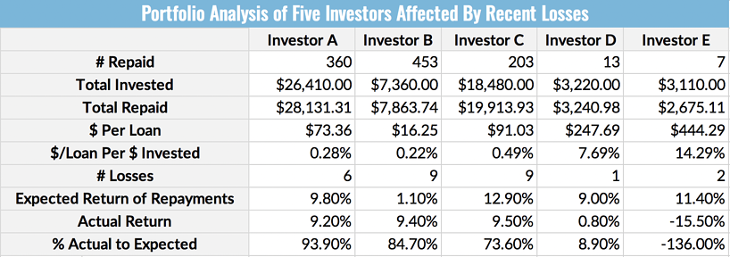Portfolio Analysis of Five Investors Affected By Recent Losses