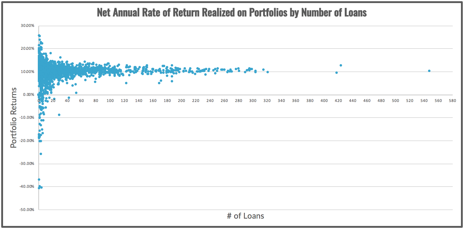 Net Annual Rate of Return Realized on Portfolios by Number of Loans
