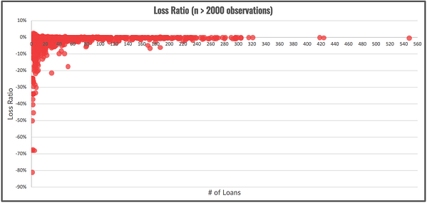 Loss Ratios Realized in Portfolios by