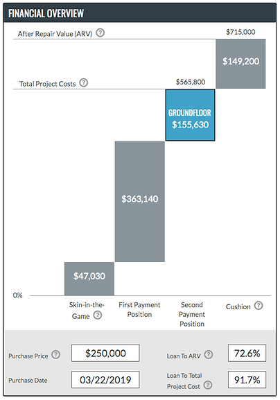 "The Financial Overview graphic for the ""B"" portion of 201 Clay Street."