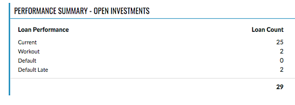 "You can view the performance summary of your open investments by clicking on ""Investment Activity"" in your GROUNDFLOOR Investor Account."