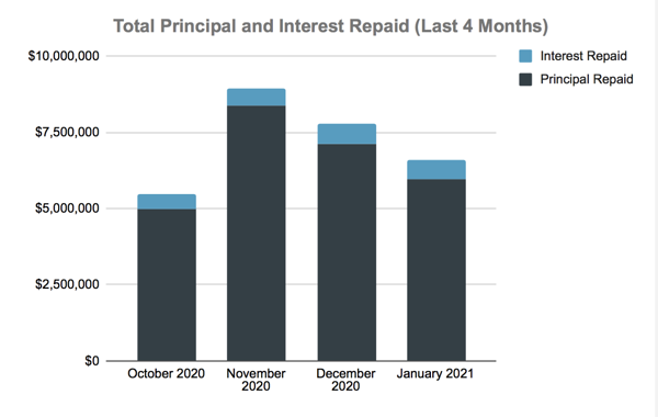 Total Principal and Interest Repaid (Last 4 Months)
