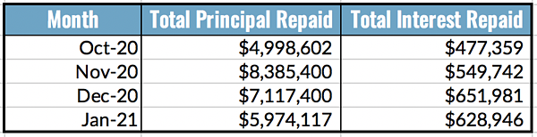 Total Principal and Interest Repaid Chart (Last 4 Months)