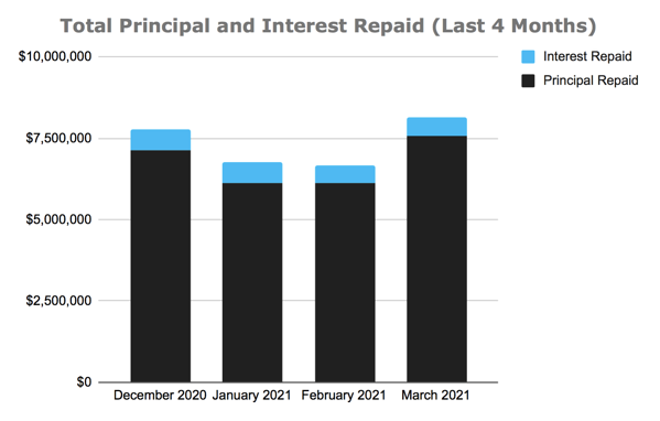 Total Principal and Interest Repaid Chart, March 2021