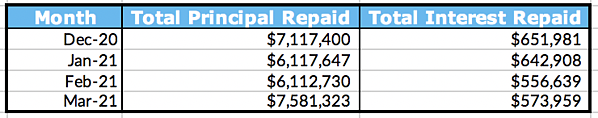 Total Principal and Interest Repaid Table, March 2021