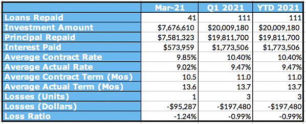 Aggregated Performance Metrics, March 2021