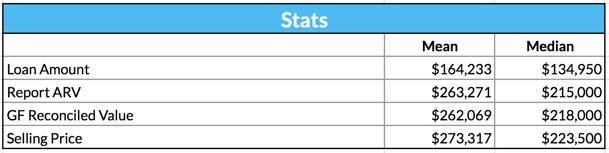 ARV Analysis 2020 Stats