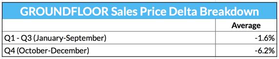 GROUNDFLOOR Sales Price Delta Breakdown