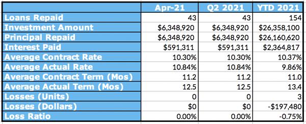 Aggregated Performance Metrics Table, April 2021