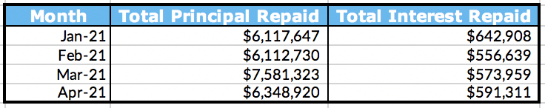 Total Principal and Interest Repaid Table, April 2021