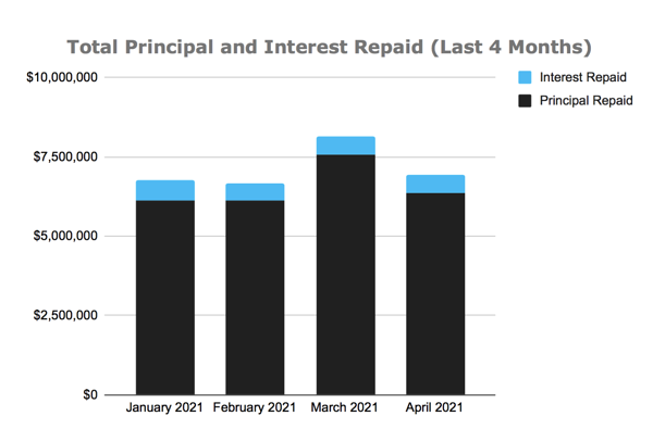 Total Principal and Interest Repaid Chart, April 2021