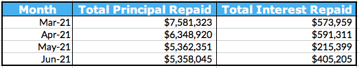 Total Principal and Interest Repaid Chart, June 2021