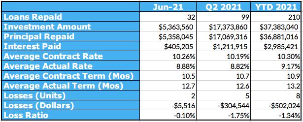 Aggregated Performance Metrics Chart, June 2021
