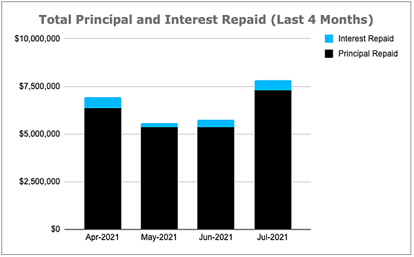 Total Principal and Interest Repaid Chart, July 2021