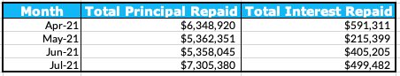 Total Principal and Interest Repaid Table, July 2021