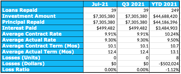 Aggregated Performance Metrics Table, July 2021