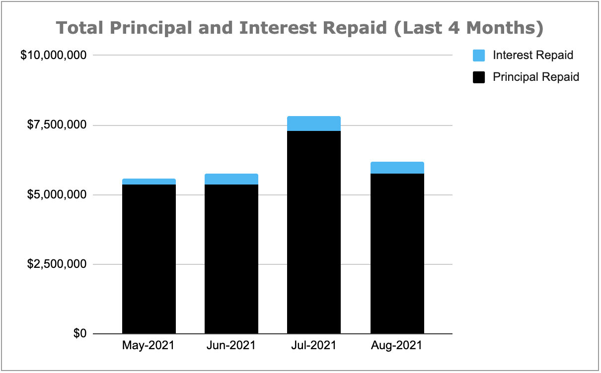 Total Principal and Interest Repaid Chart, August 2021