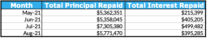 Total Principal and Interest Repaid Table, August 2021