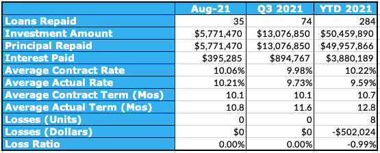 Aggregated Performance Metrics Table, August 2021