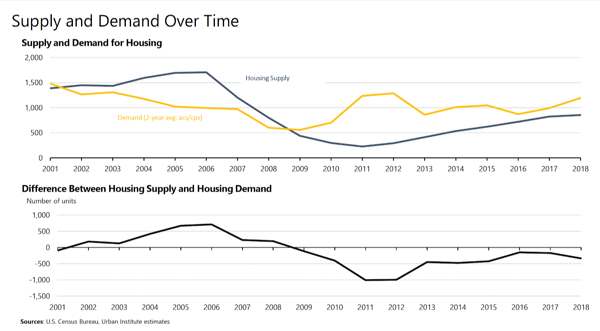 Supply and Demand for Housing Over Time