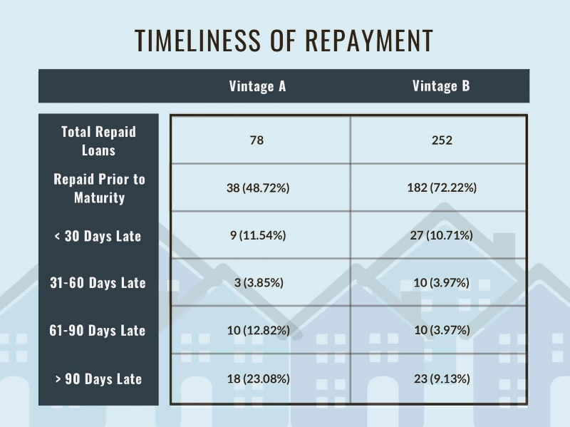 Timeliness of Loan Repayment From Each Vintage, as of 8/31/2018