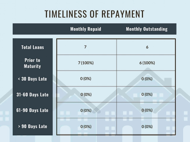 Timeliness of Loan Repayment of Monthly Loans