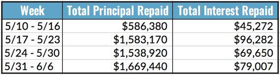 Total Principal and Interest Repaid, 5.31-6.6