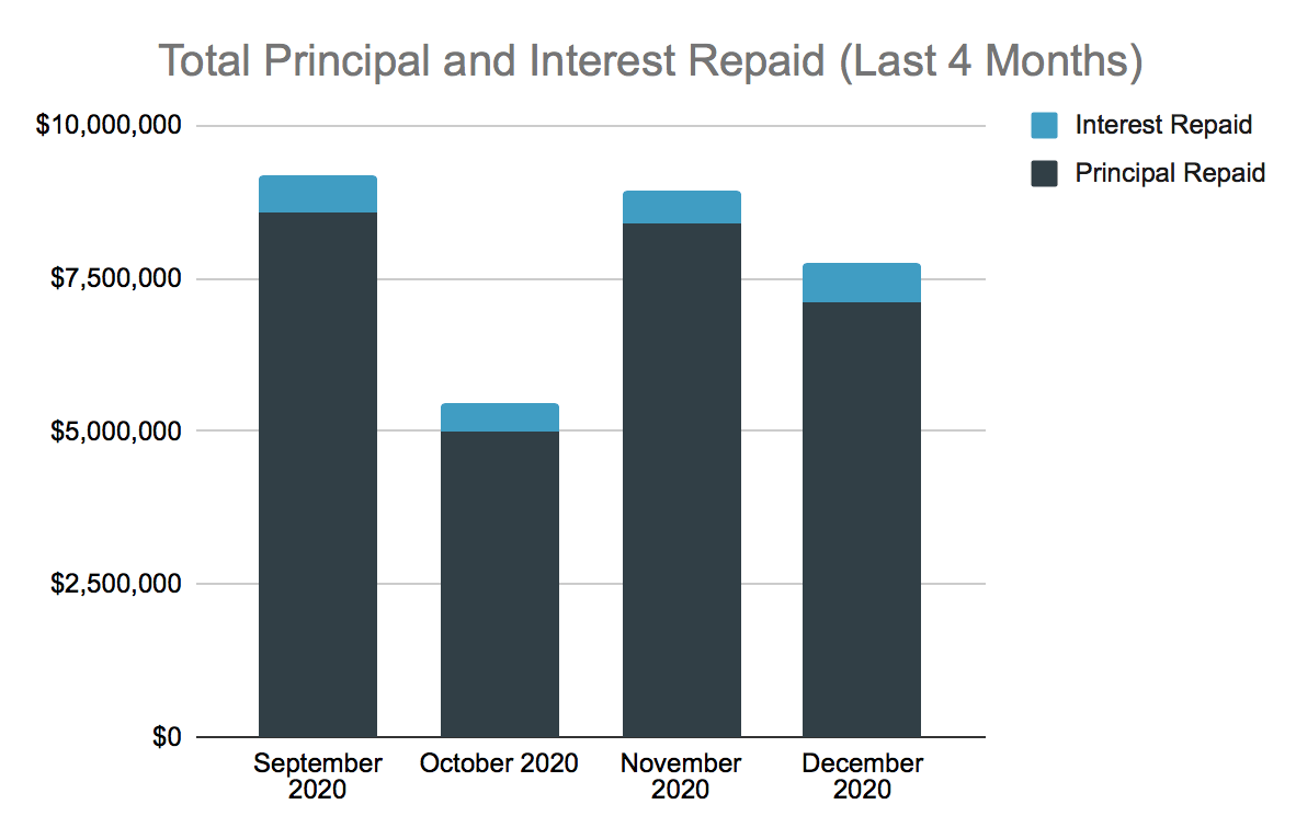 Total Principal and Interest Repaid Chart, Dec 2020