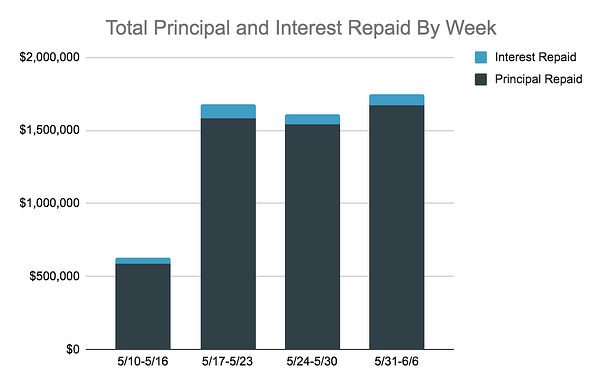 Total Principal and Interest Repaid By Week, 5.31-6.6