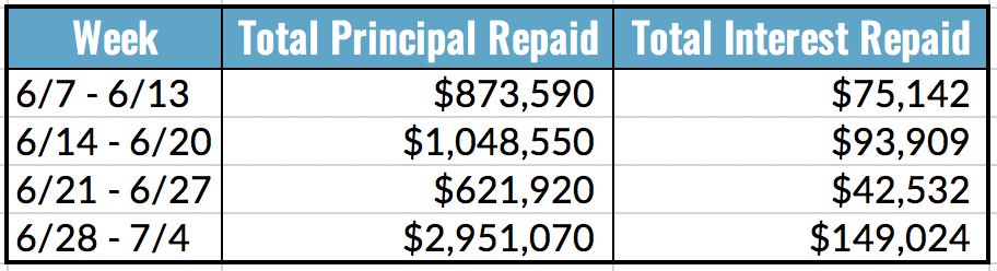 Total Principal and Interest Repaid Table, 6.28-7.4